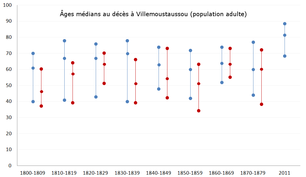 Villemoustaussou-deces-age-median-adulte