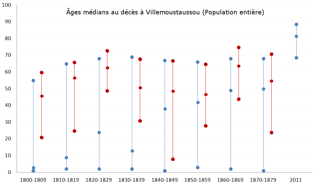 Villemoustaussou-deces-age-median-population