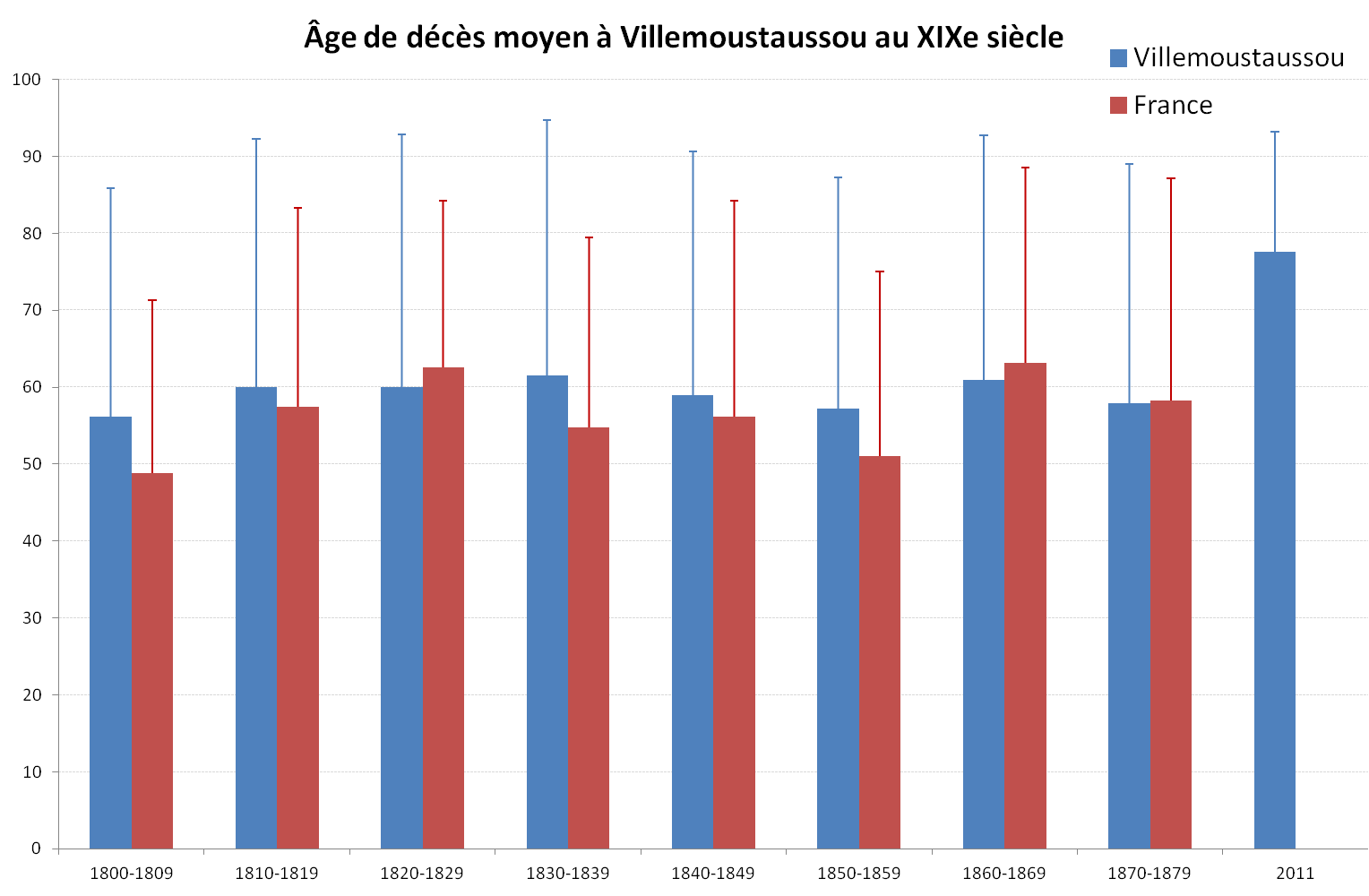 Villemoustaussou-deces-age-moyen-adultes