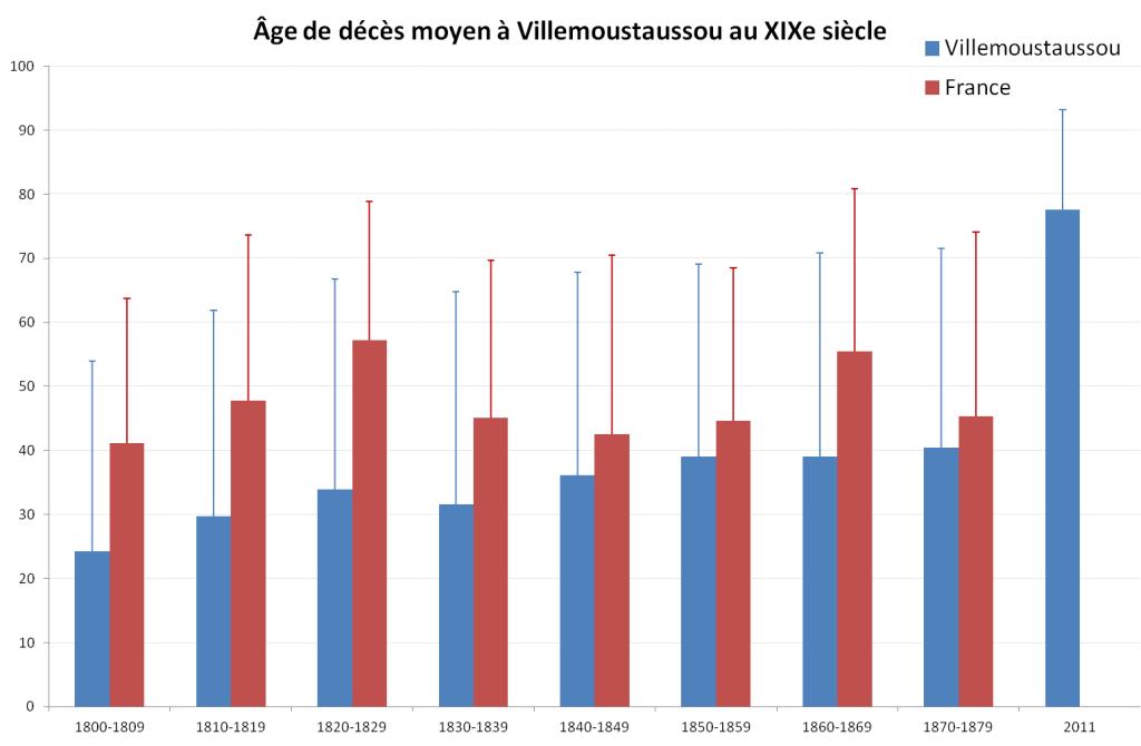 Villemoustaussou-deces-age-moyen-population