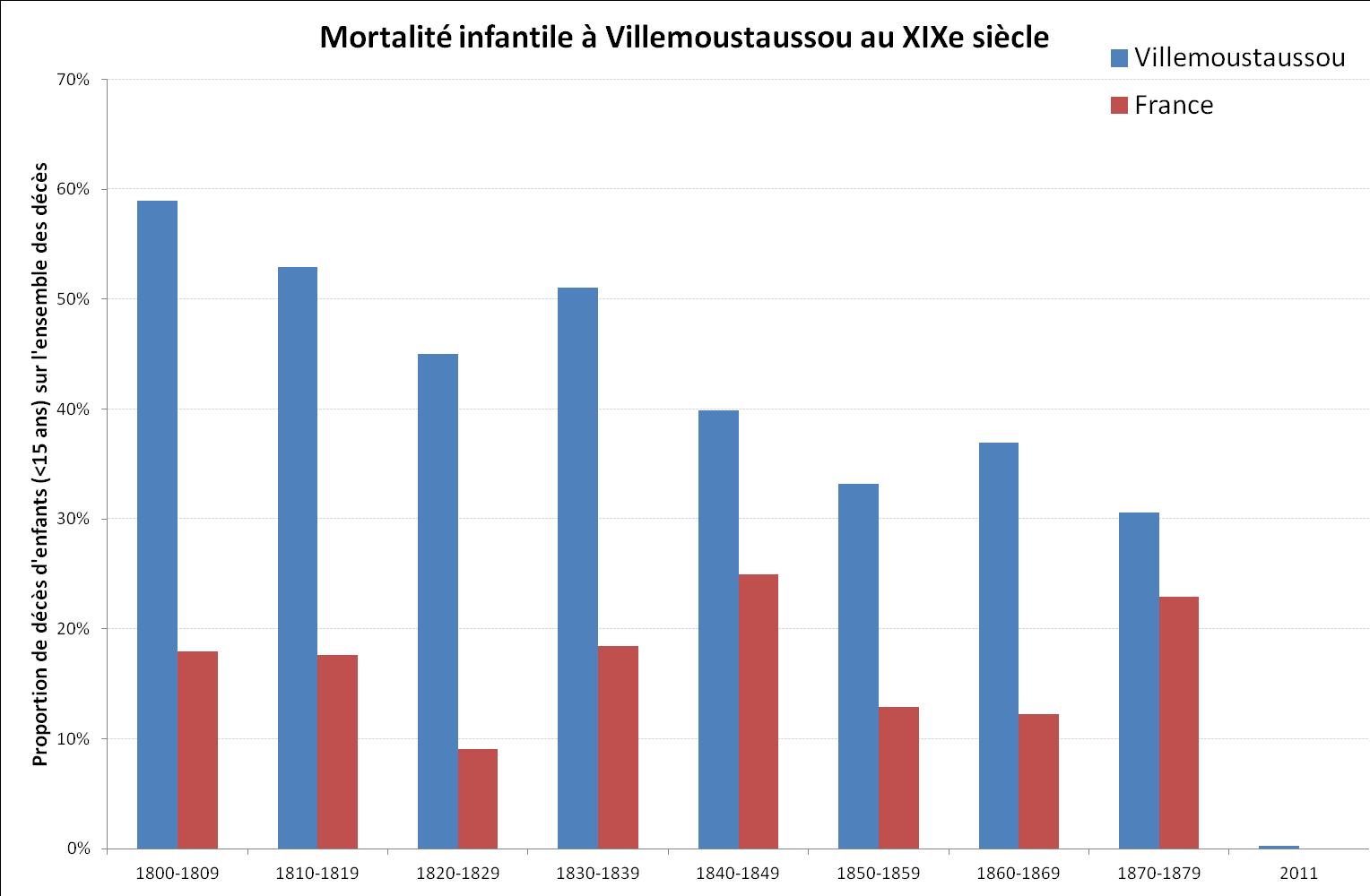 Villemoustaussou-mortalite-infantile
